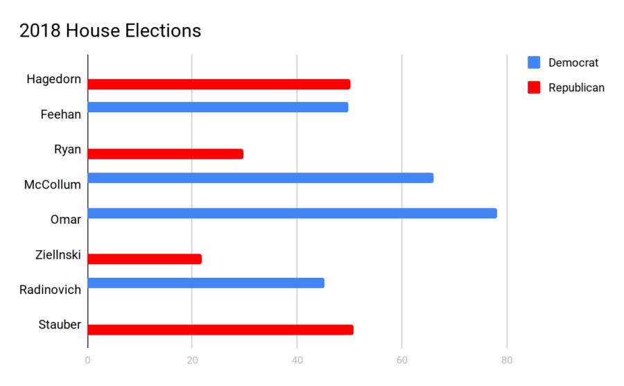Minnesota Midterm Election Results