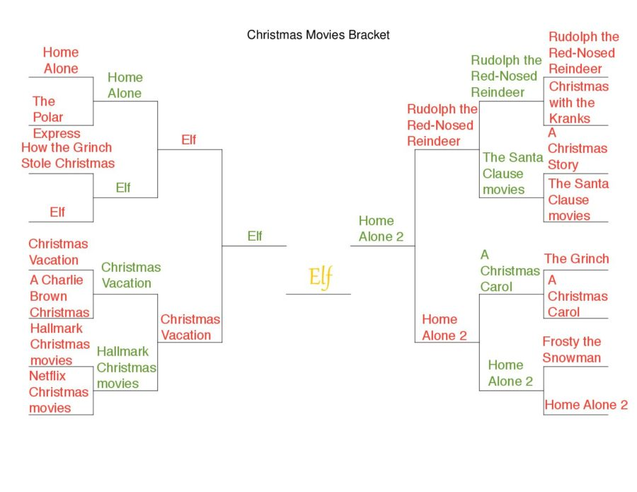 The+Holiday+Movie+Bracket