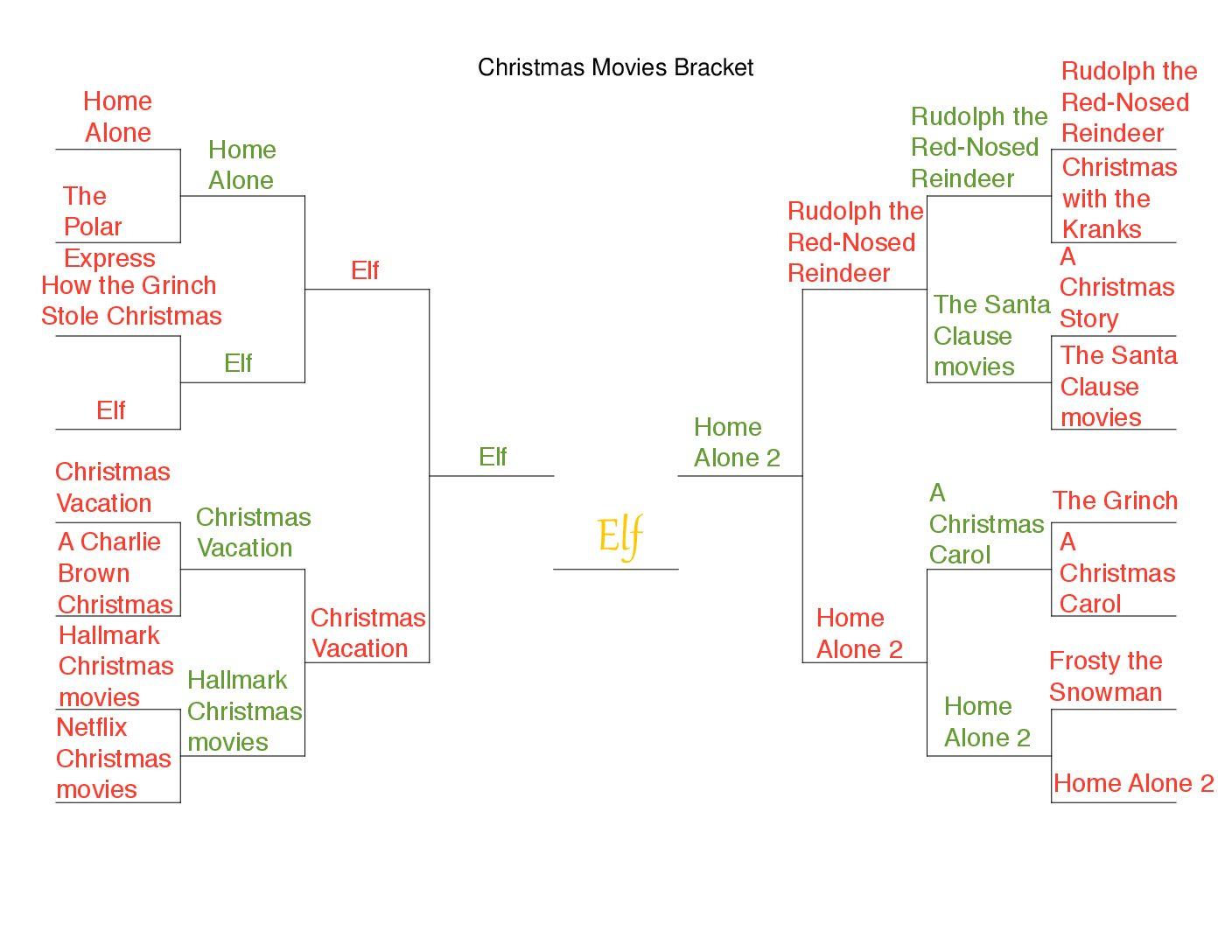 The Holiday Movie Bracket